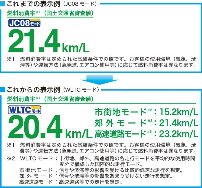 クラス別JC08モード燃費比較~軽自動車編